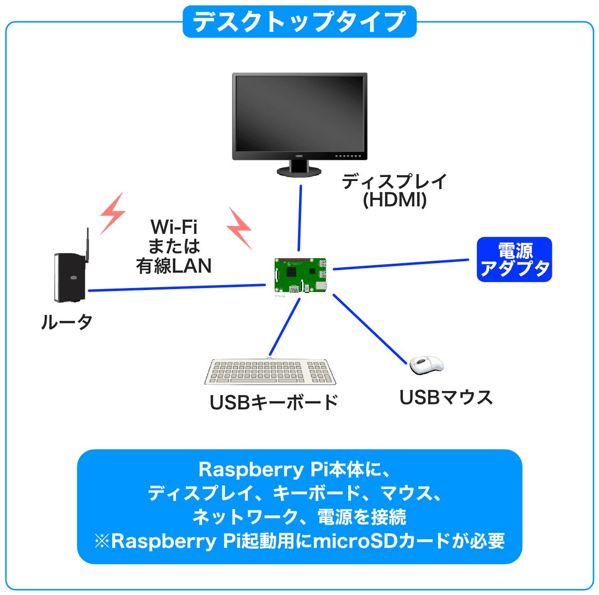 Raspberry Piデスクトップタイプ構成