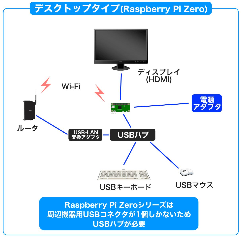 Raspberry Pi Zeroデスクトップタイプ構成