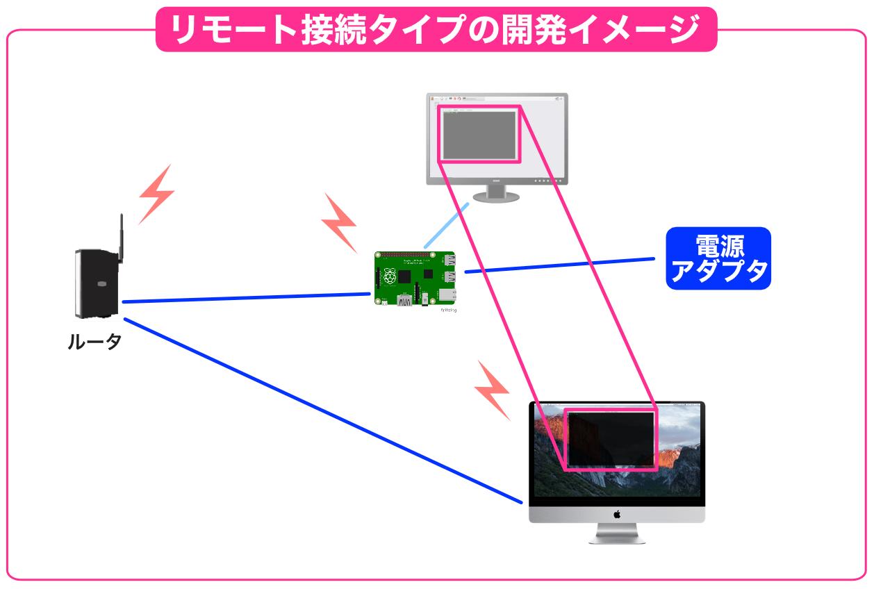 Raspberry Piリモートアクセスのイメージ