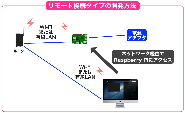 Raspberry Piリモートアクセス