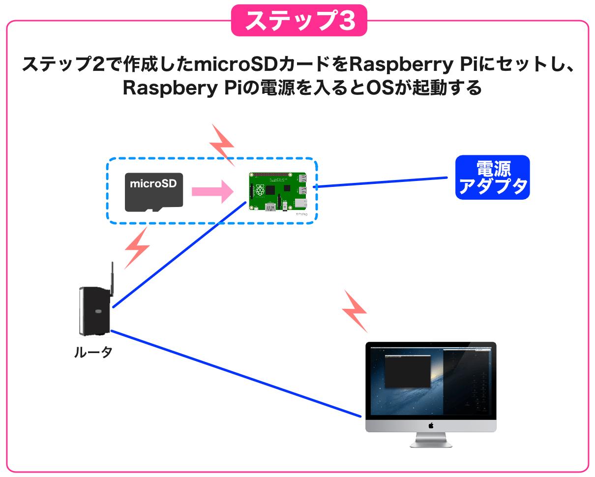 リモート接続タイプセットアップ3