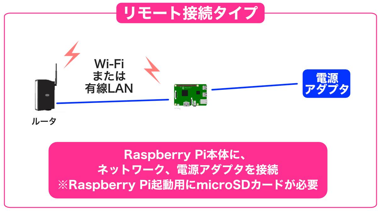 Raspberry Piリモート構成