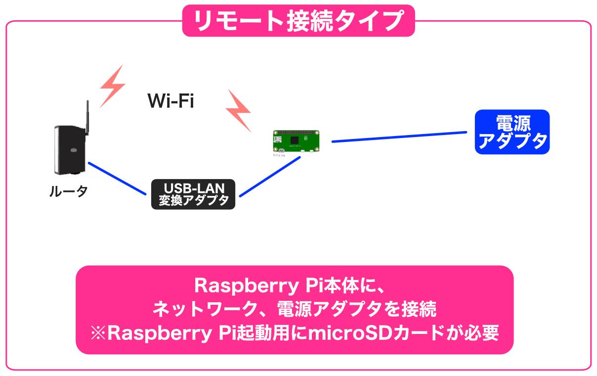 Raspberry Pi Zeroリモート構成