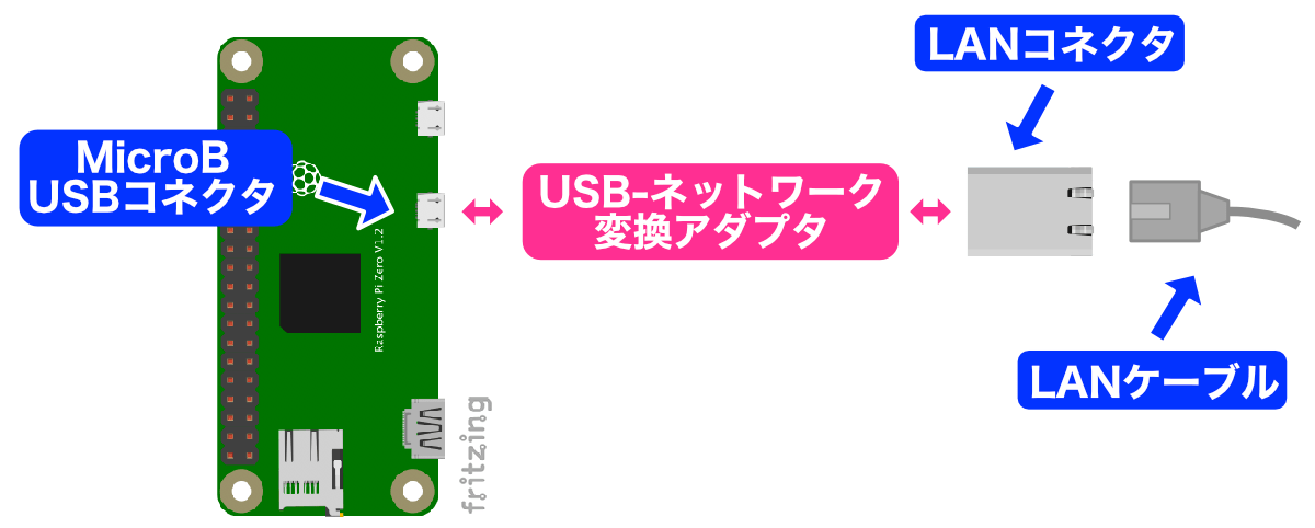 Raspberry Pi Zeroシリーズの有線LAN接続1