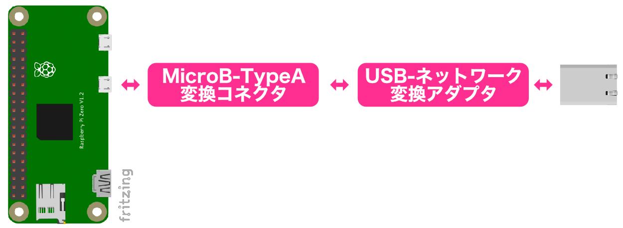 Raspberry Pi Zeroシリーズの有線LAN接続3