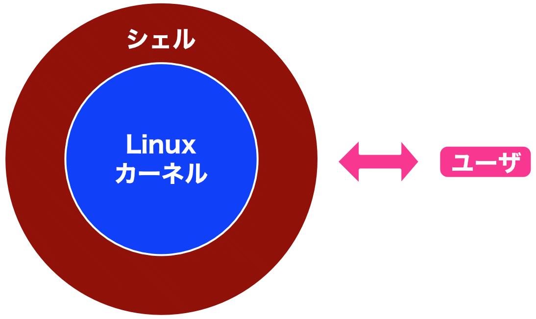 Linuxシェルのイメージ