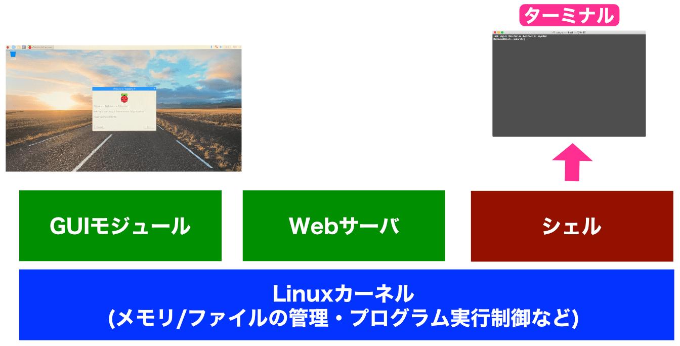Linux構成シェル