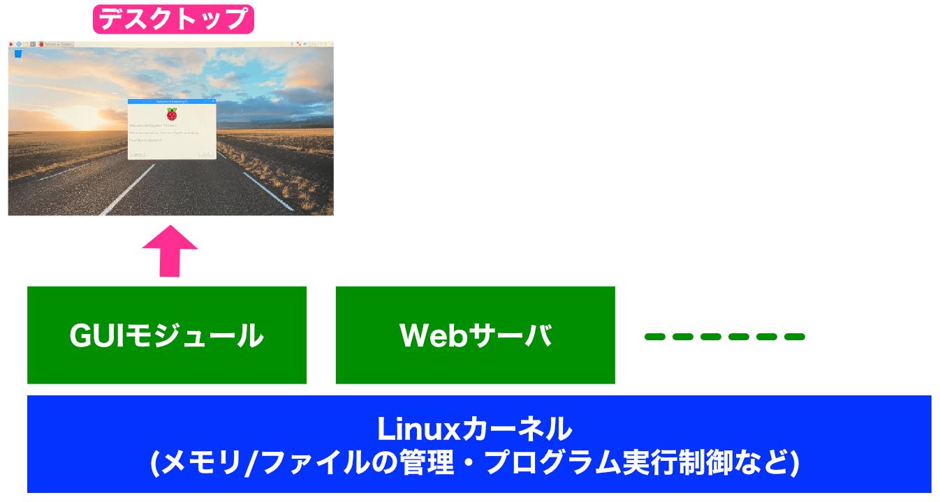 Linux構成