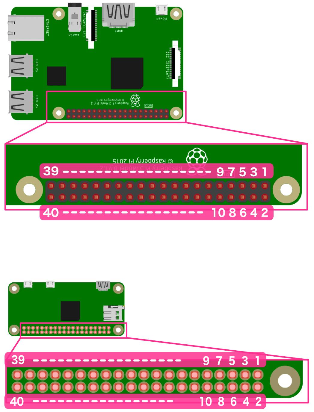 Raspberry Pi GPIOピン番号