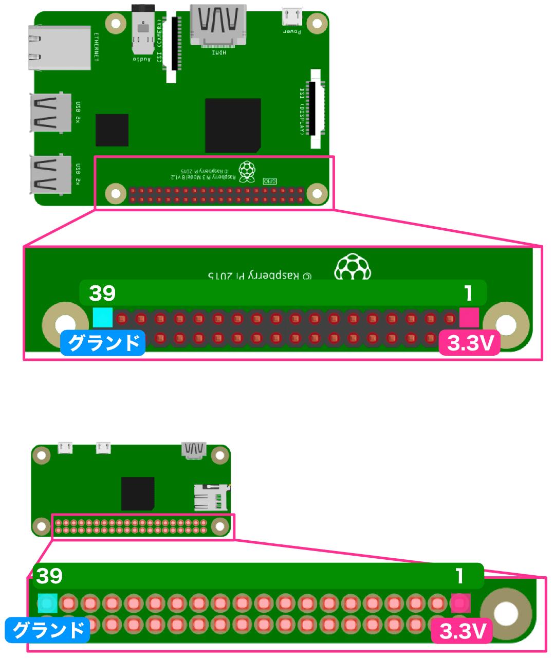 Raspberry Piで使用する電源ピン