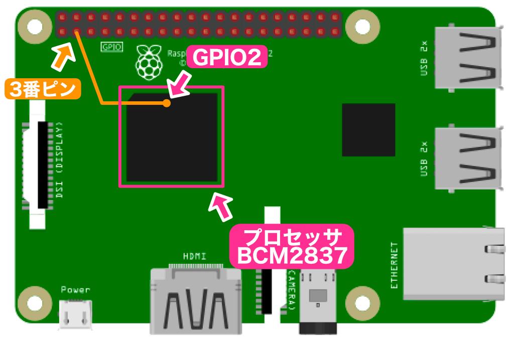 Raspberry PI GPIOピンBCM番号