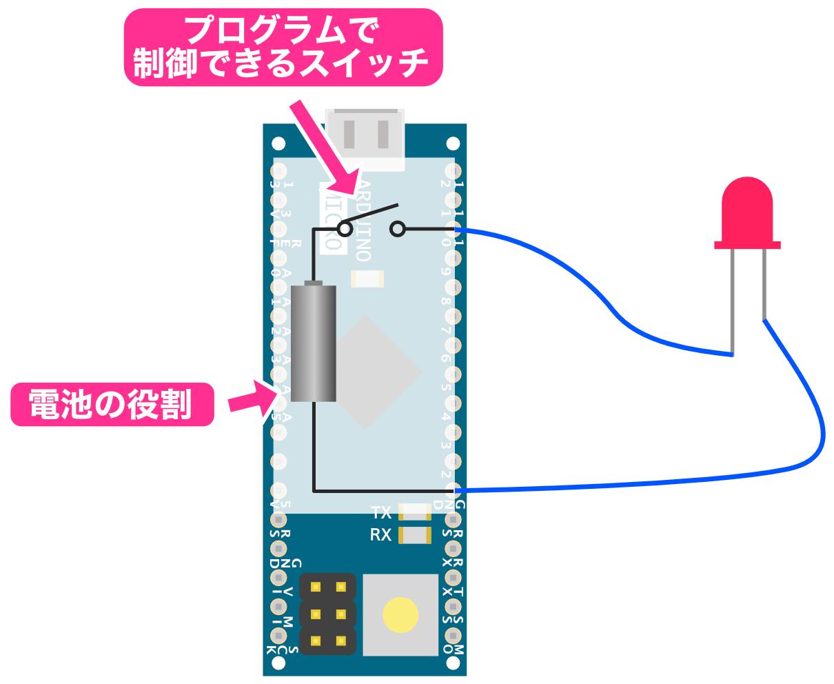Arduinoの内部説明図