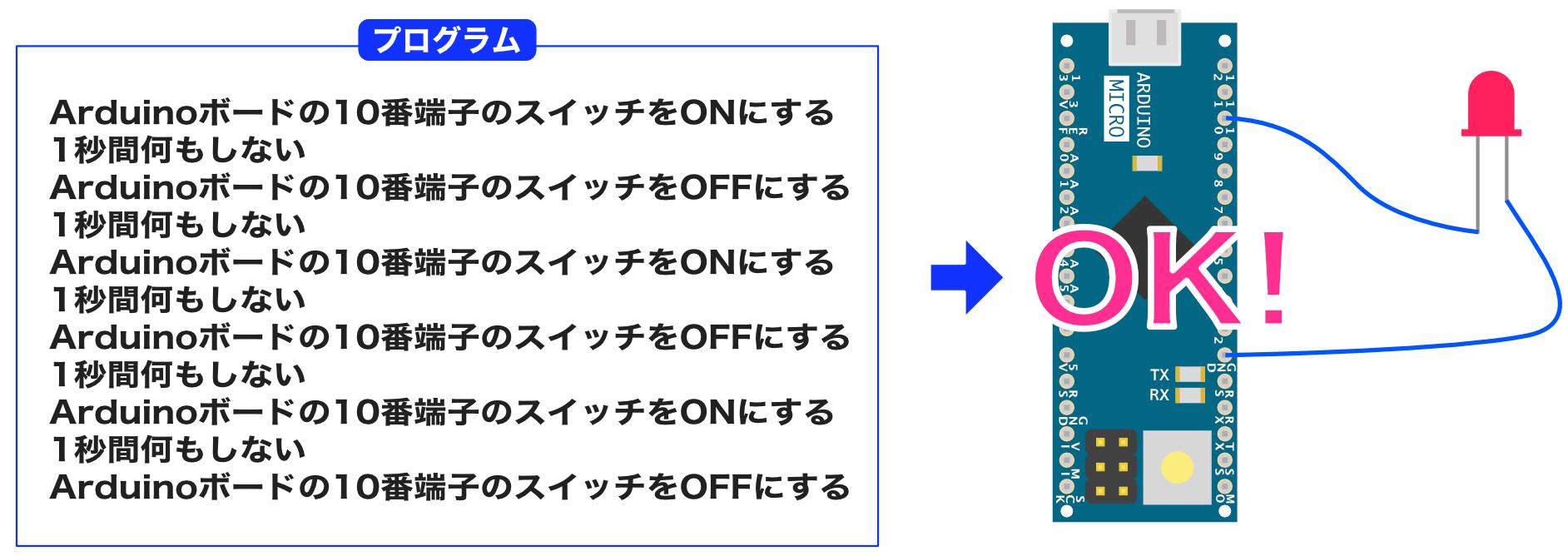 Arduinoプログラムイメージ