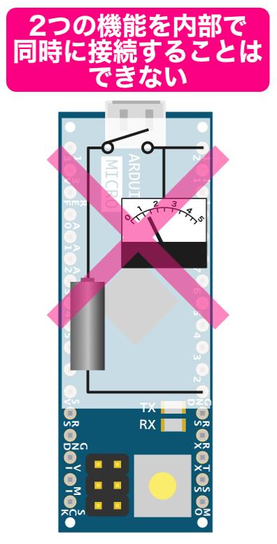 Arduino内部の2つの機能