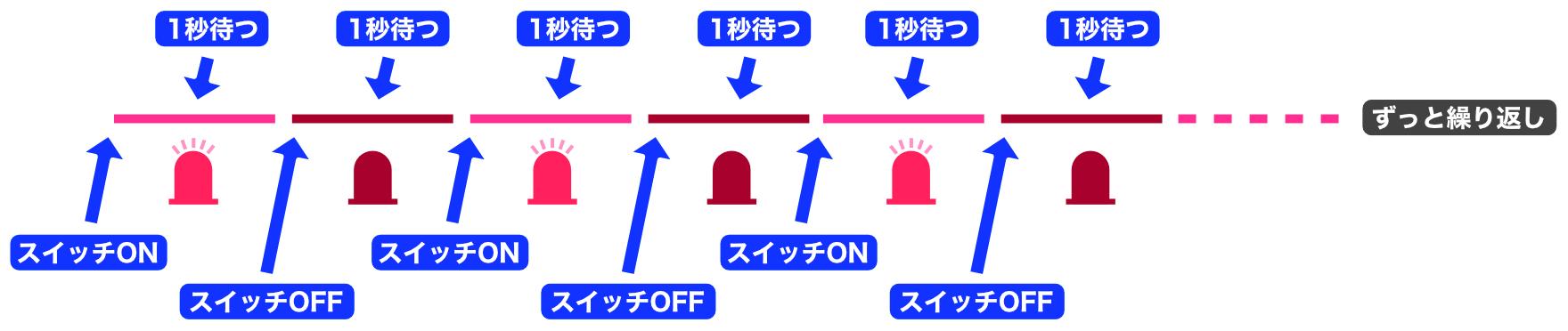 LED点滅バターンの指示