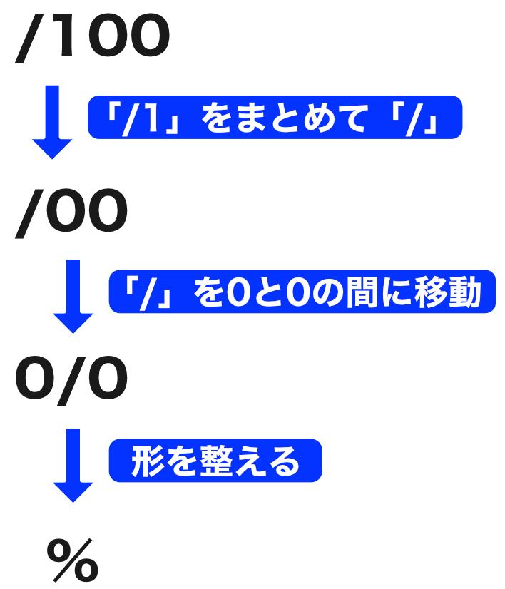 %記号の意味
