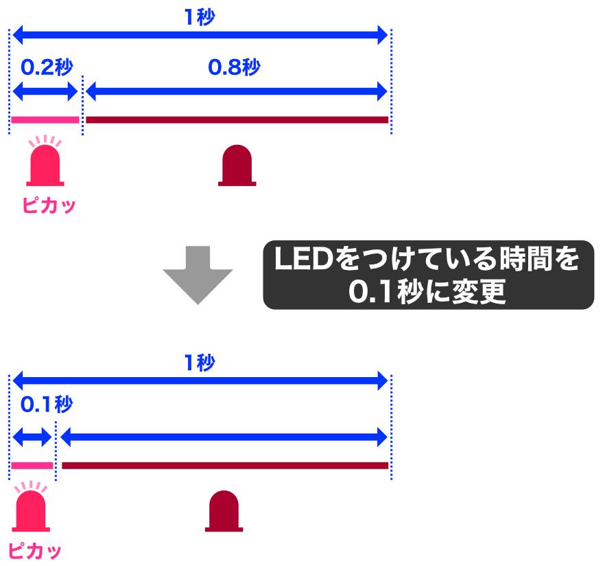 LED点滅パターンの変更