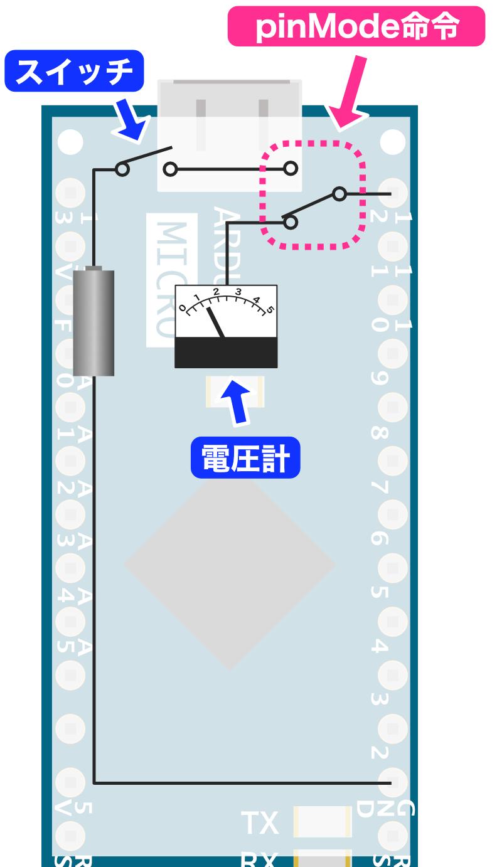 pinMode命令の仕組み