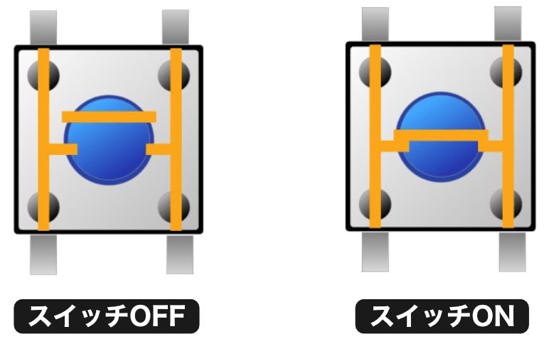 スイッチの内部接続状態