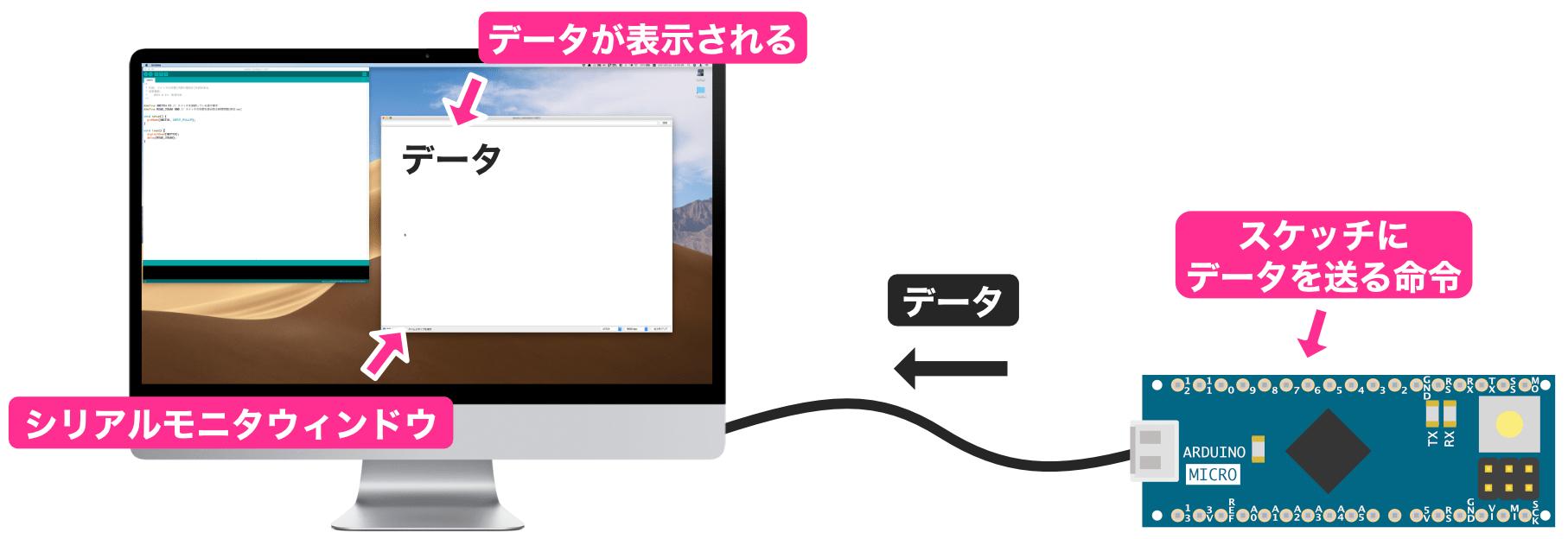 シリアルモニタ動作イメージ