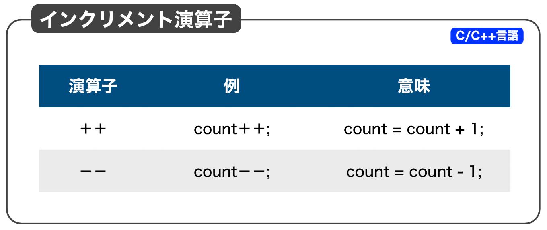 インクリメント演算子