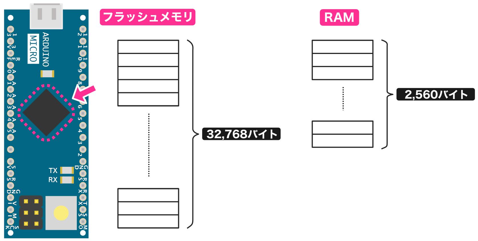 Arduino Microのメモリ容量