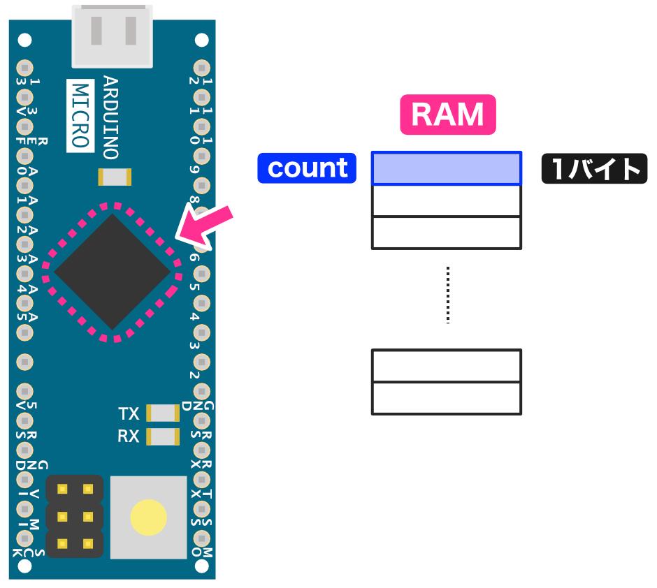 RAMの使用例1