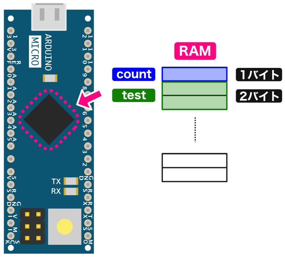 RAMの使用例2
