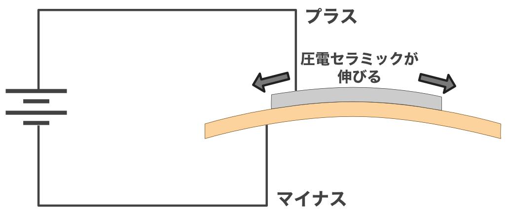 圧電スピーカープラス印加