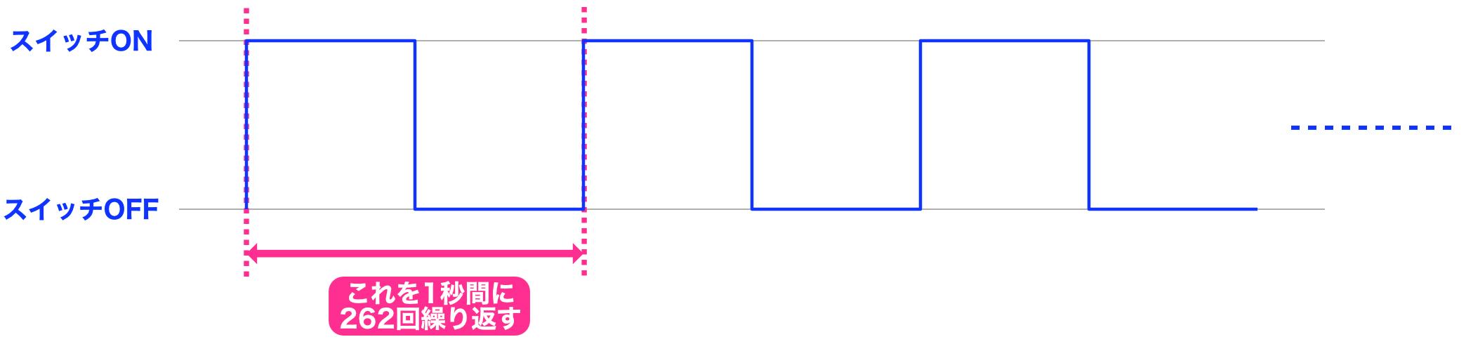 Arduino制御チャート1