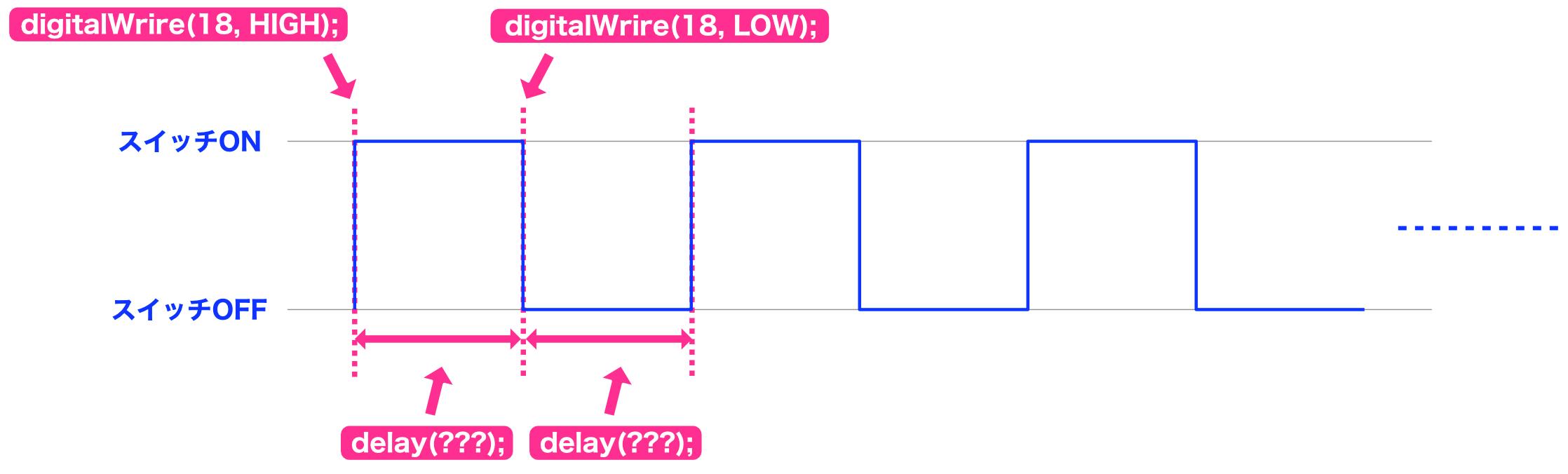 Arduino制御チャート2
