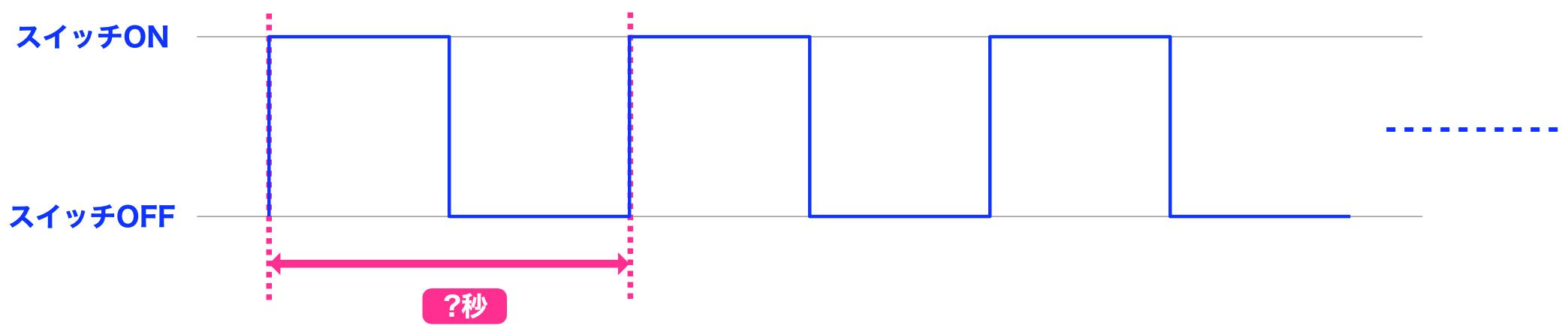 Arduino制御チャート3