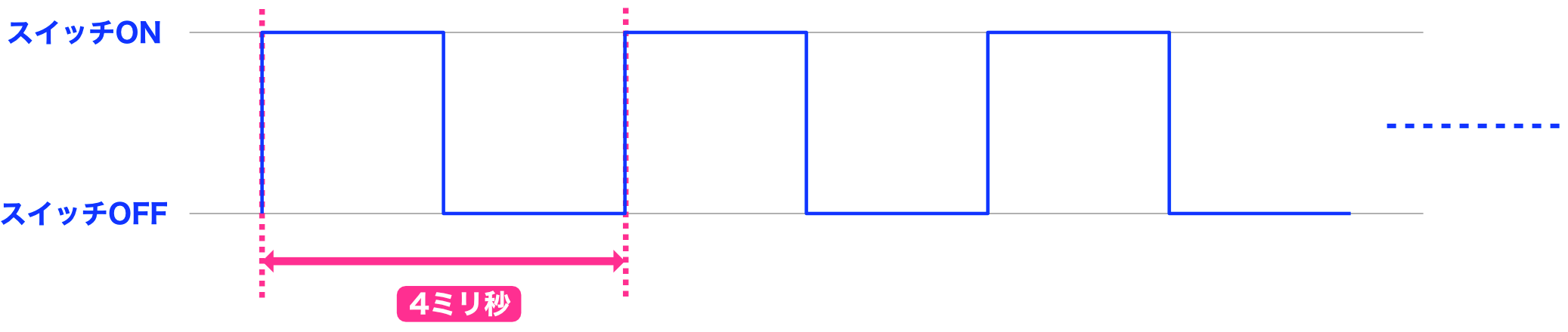 Arduino制御チャート4