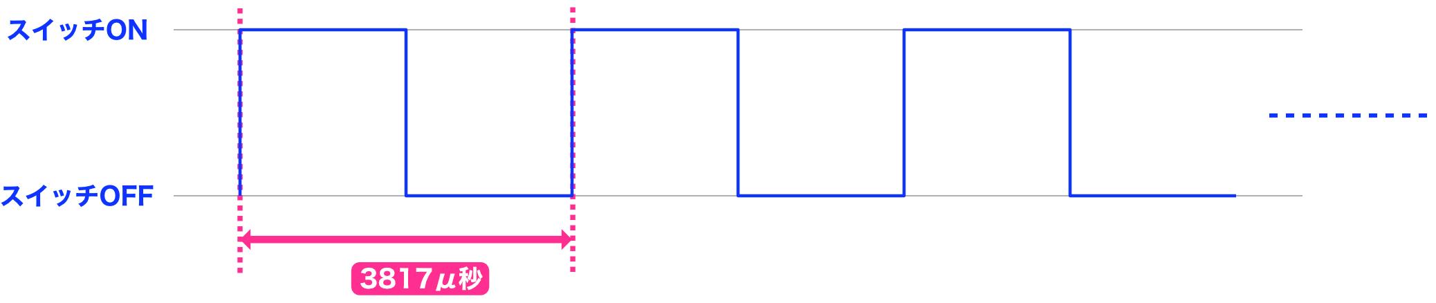 Arduino制御チャート5