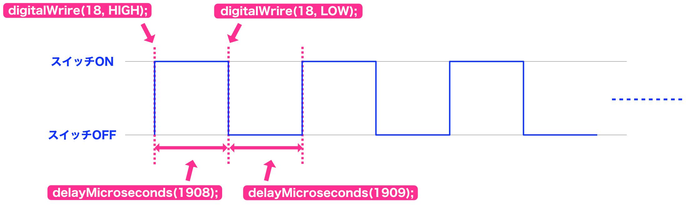 Arduino制御チャート7