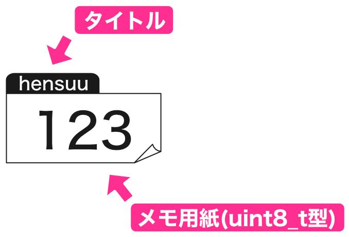 uint8_t型変数