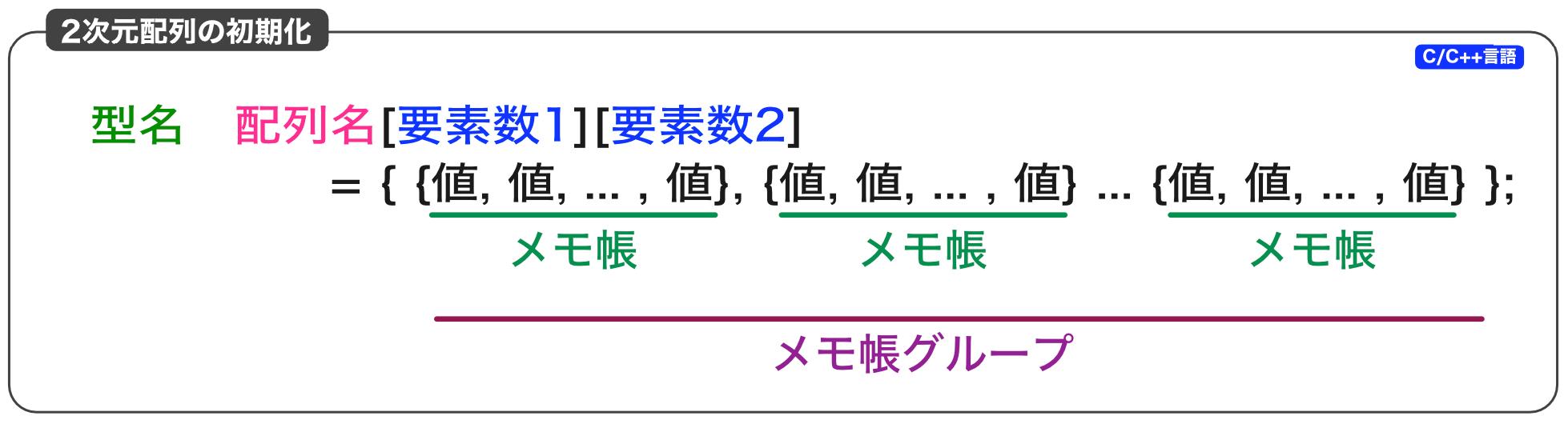 2次元配列の初期化