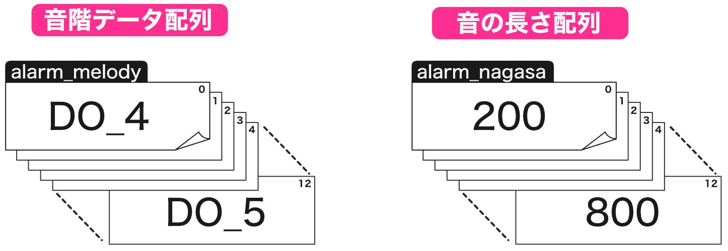 音階データ配列と音の長さデータ配列