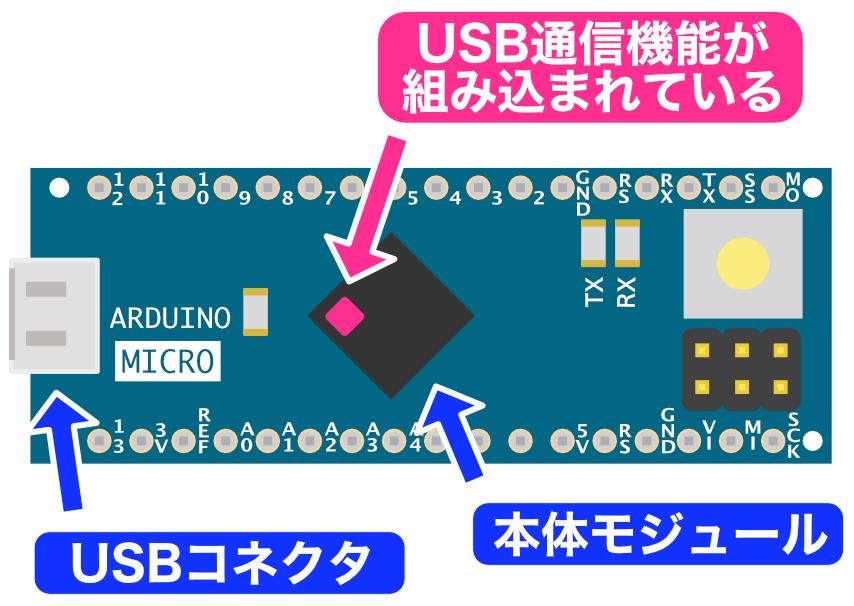 Arduino Micro 32u4 USB機能