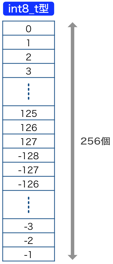 int8_t型変数