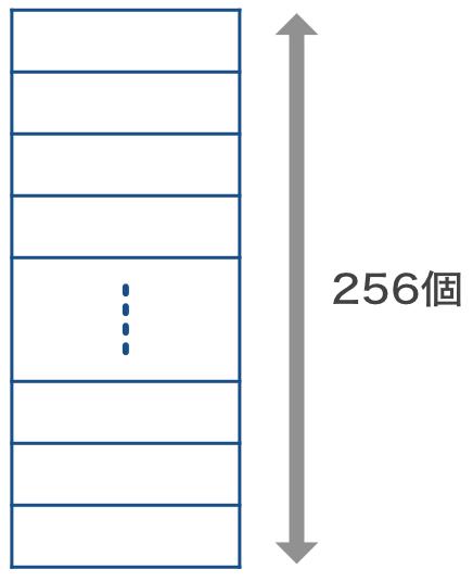 uint8_t・int8_t型変数