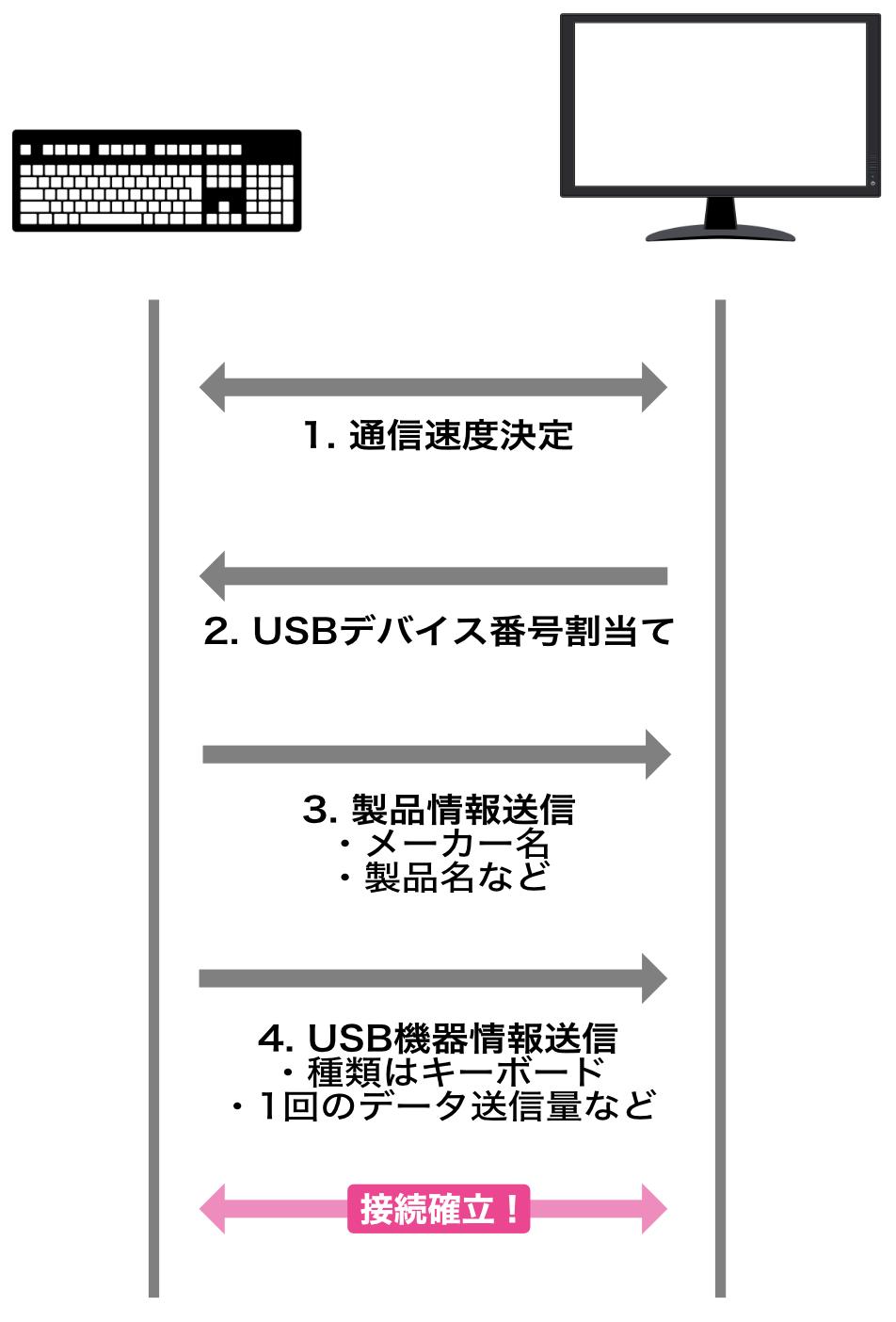 USB接続時のデータ通信