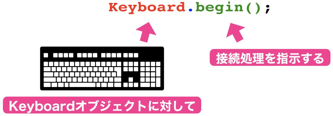 Keyboard.begin();